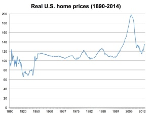 Real-US-home-prices-1890-20142